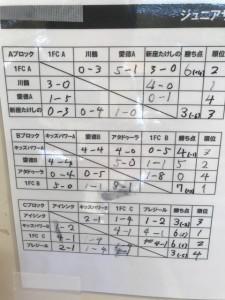 1FC川口アイシンク少年サッカ‐鳩ヶ谷市小学生一二三四五六年幼児